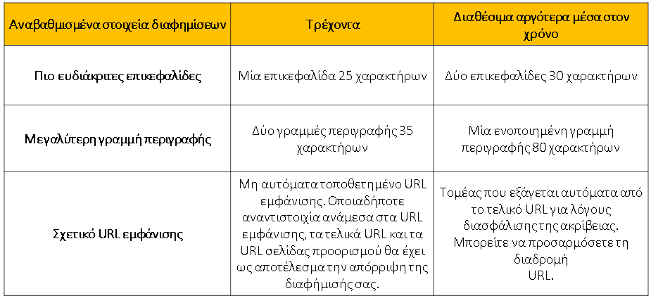 expanded text ads στο adwords