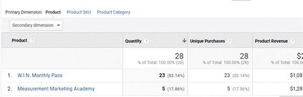 product performance report analytics