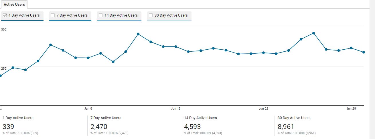 Active Users Google Analytics
