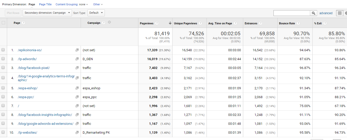 Google Analytics All Pages Site Content Report