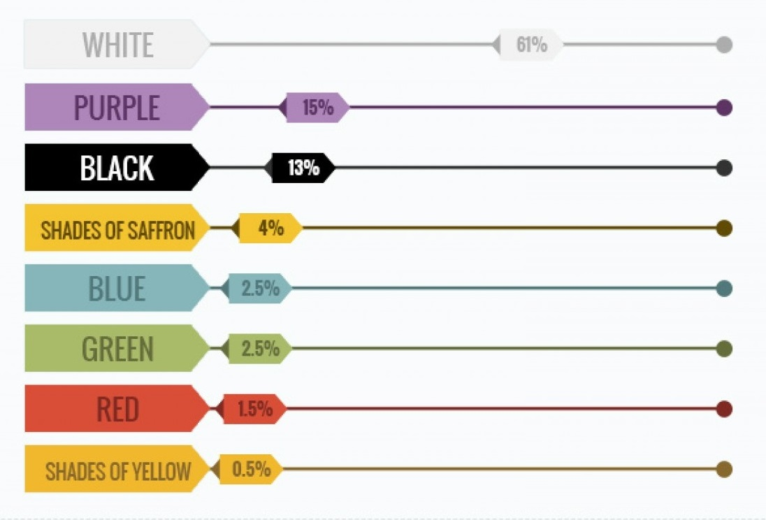 τα πιο δημοφιλή χρώματα ιστοσελίδων