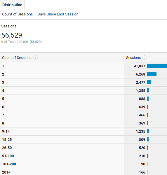 Count of Sessions Google Analytics