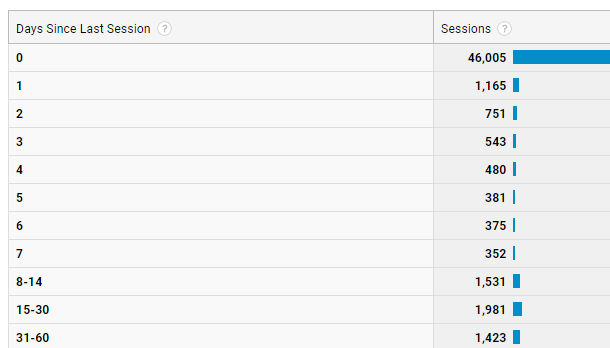 Days Since Last Session Google Analytics