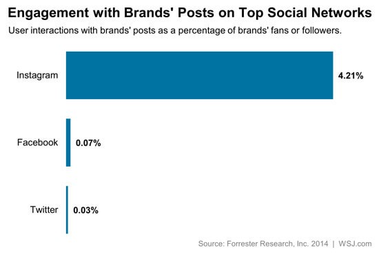 Engagement with Brands Posts on Top Social Networks