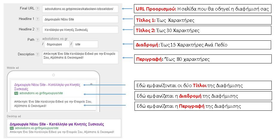 Τα στοιχεία που περιέχει μία διαφήμιση στο Google Adwords