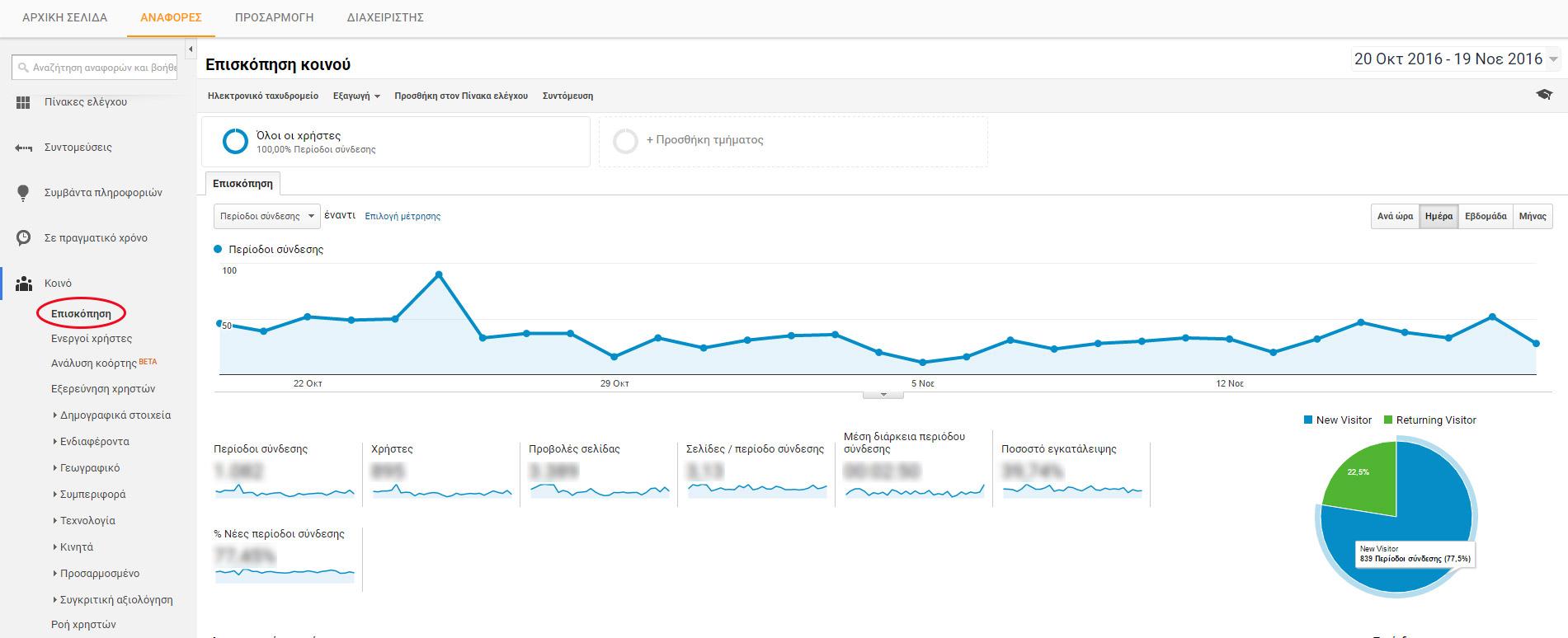 Καρτέλα επισκόπησης Google Analytics
