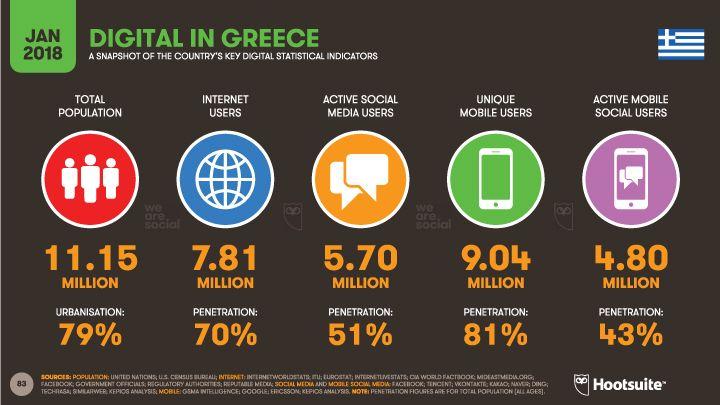 Το 70% του ελληνικού πληθυσμού έχει πρόσβαση στο ίντερνετ και το 51% να δηλώνει ότι είναι ενεργός χρήστης στα social media