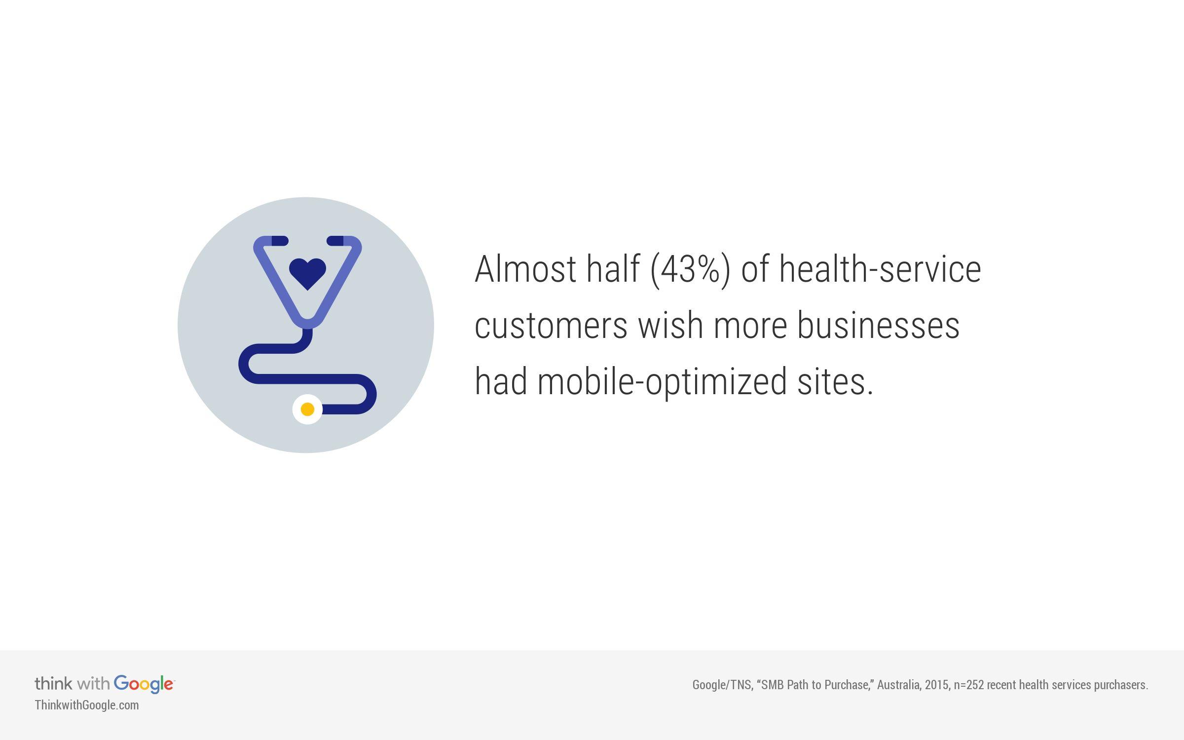 Σχεδόν το 43% των επισκεπτών ενός ιατρικού website θα επιθυμούσαν το site να ήταν mobile friendly