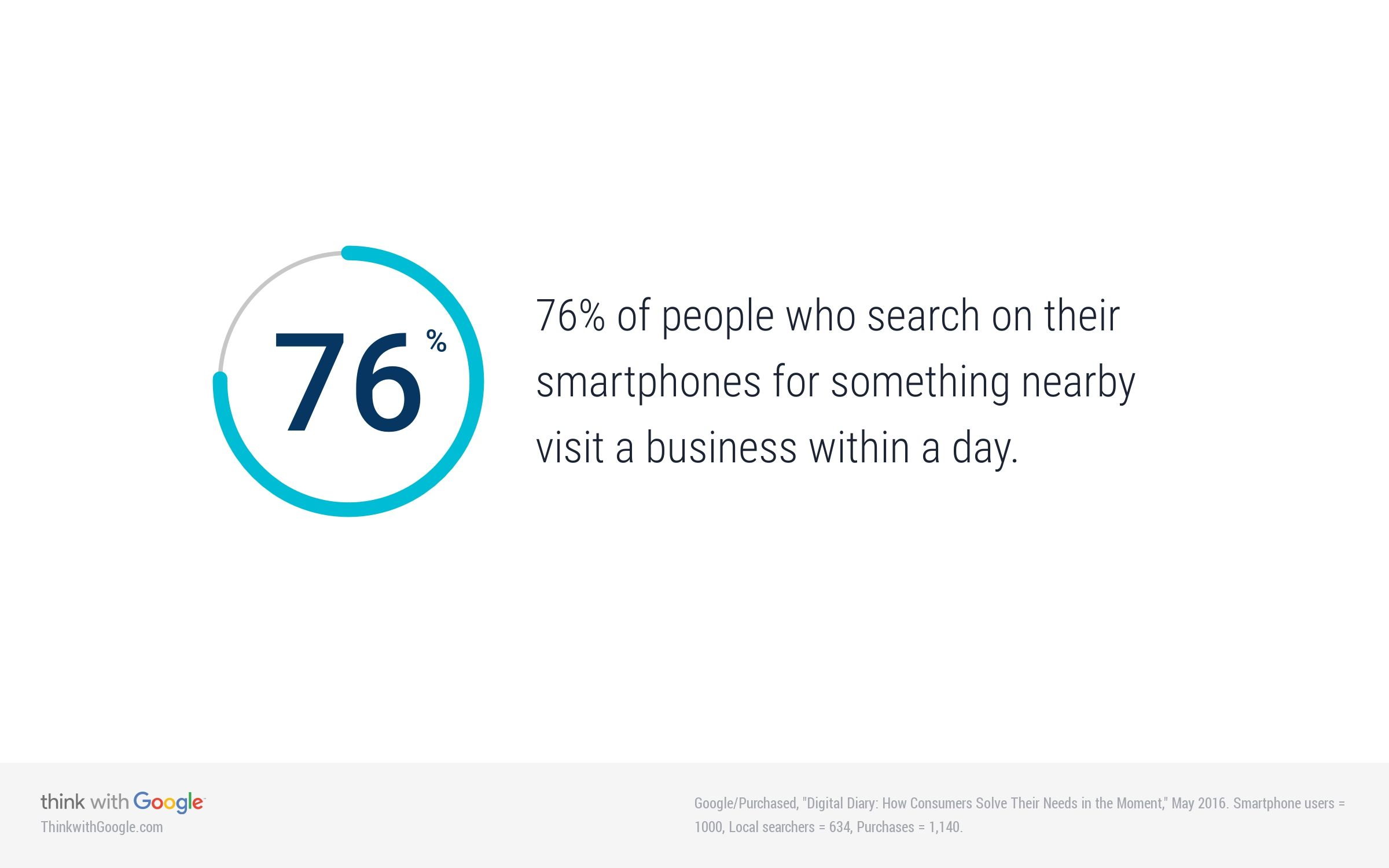 Think with Google - Location searches effect on store visitation