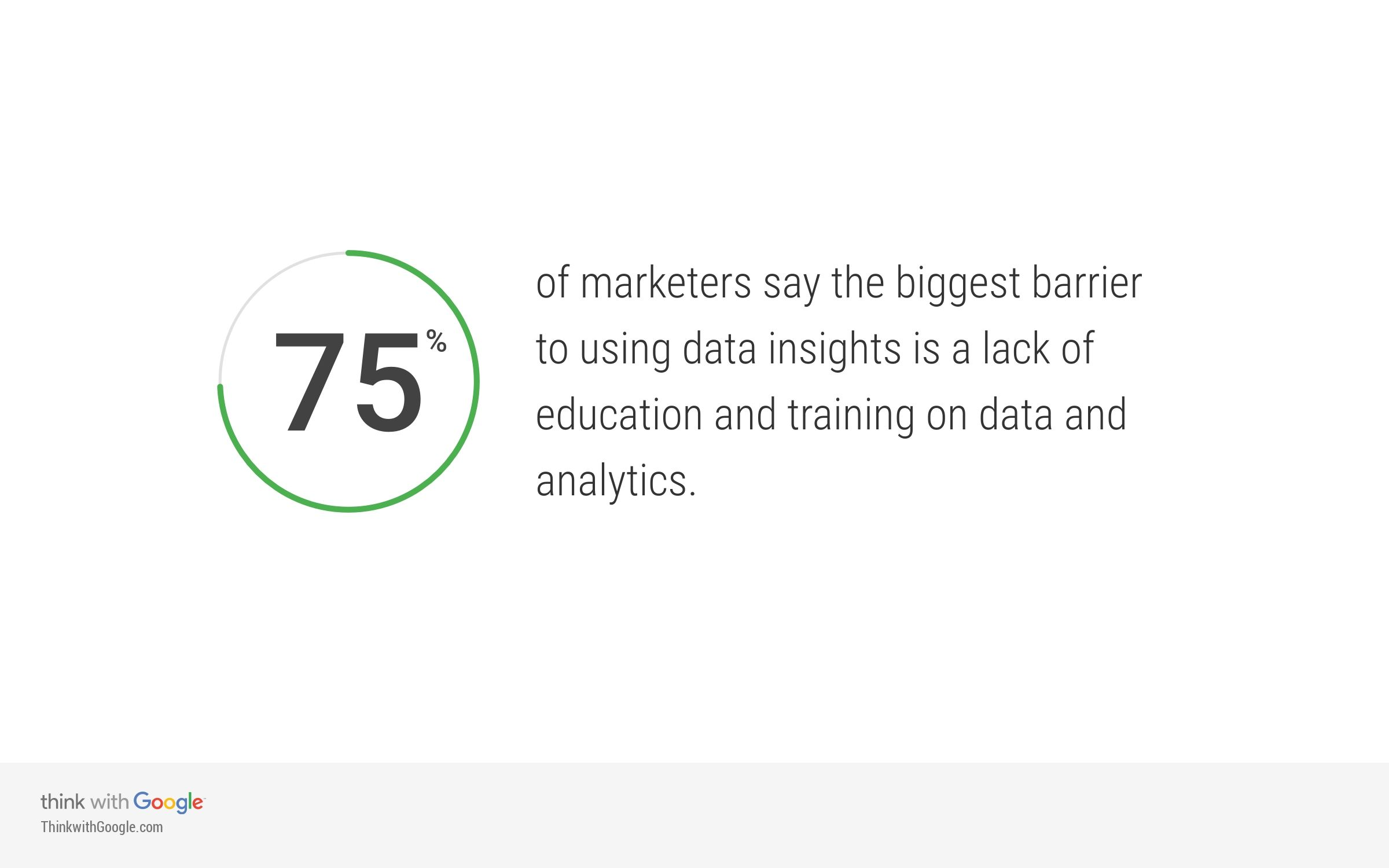 Think with Google - Education Training Crucial Data Insights