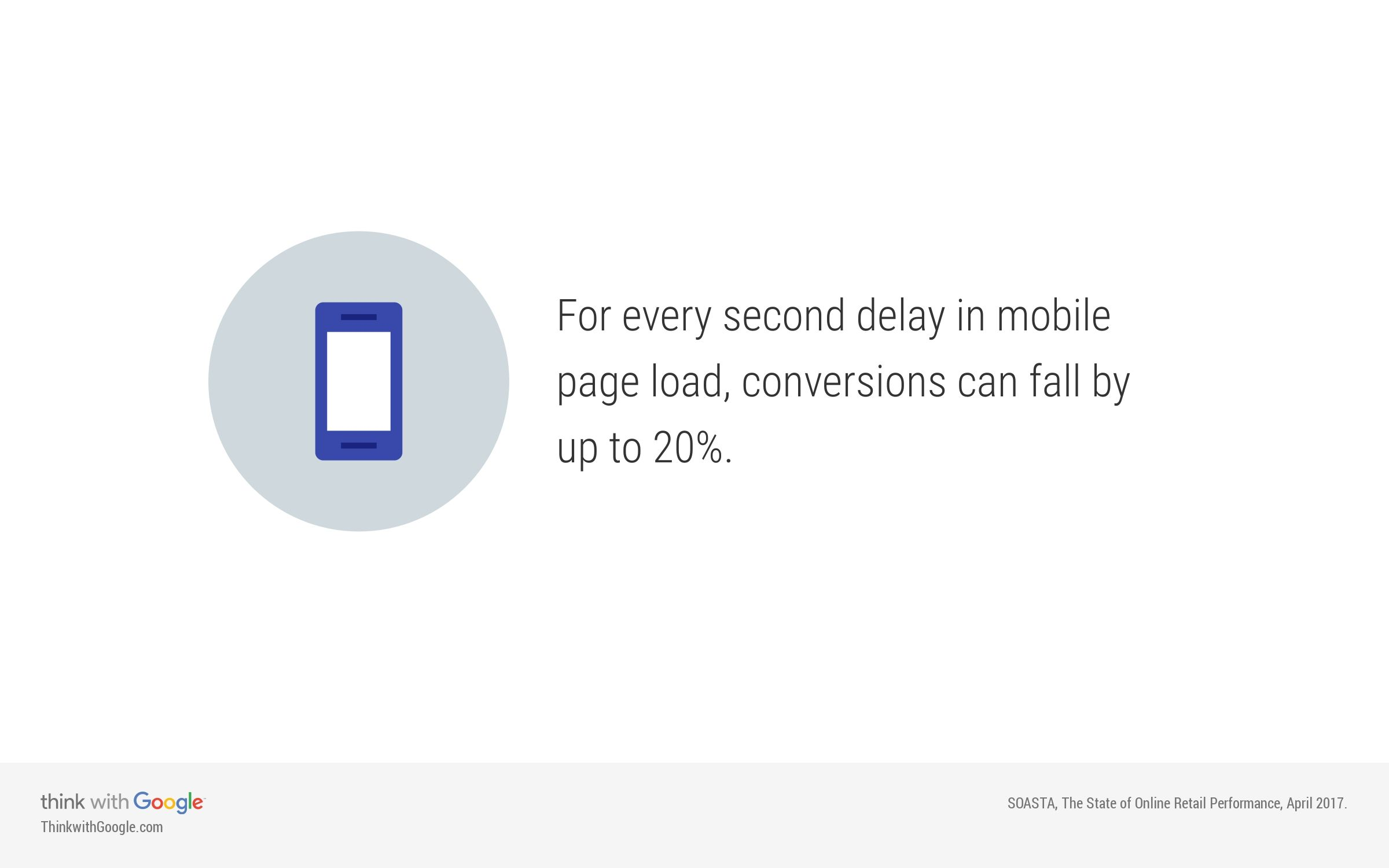 For every secomd delay in mobile page load, conversions can fall by up to 20%.