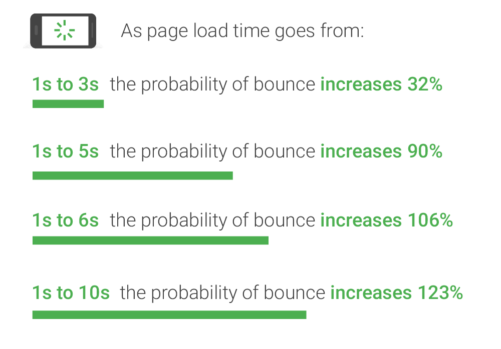 pages speed vs bounce rate benchmarks thinkwithgoogle