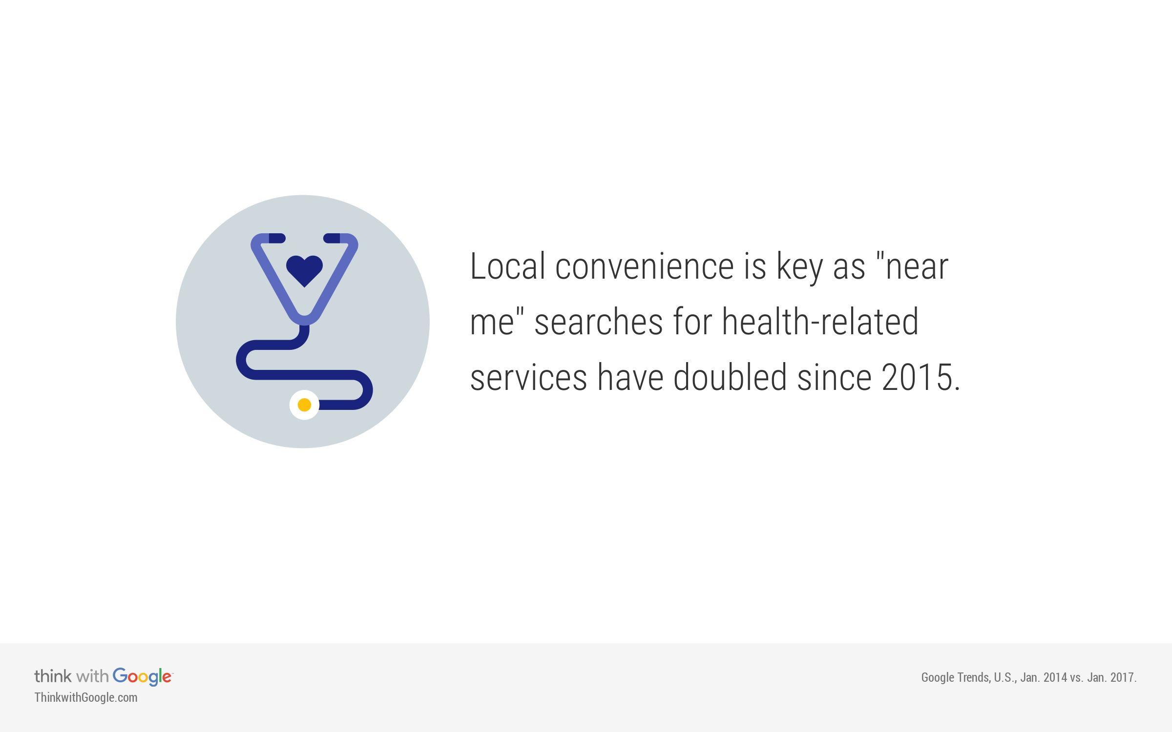 Οι αναζητήσεις των χρηστών για ιατρικές υπηρεσίες κοντά τους έχουν διπλασιαστεί σε σχέση με τα δεδομένα του 2015