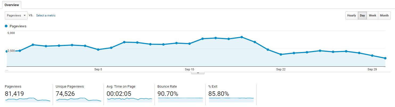 Google Analytics Overview Behavior Section