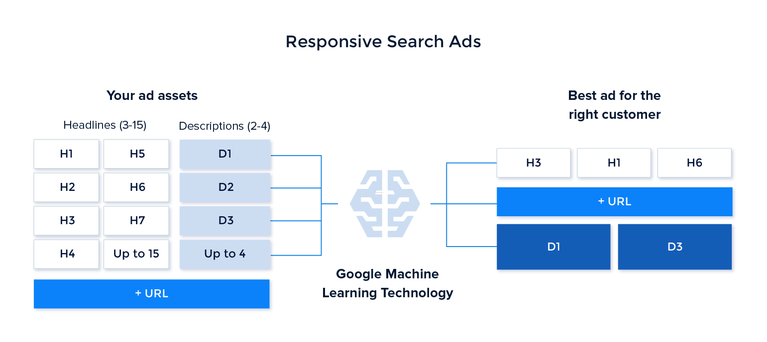 Google machine learning kai responsive search ads