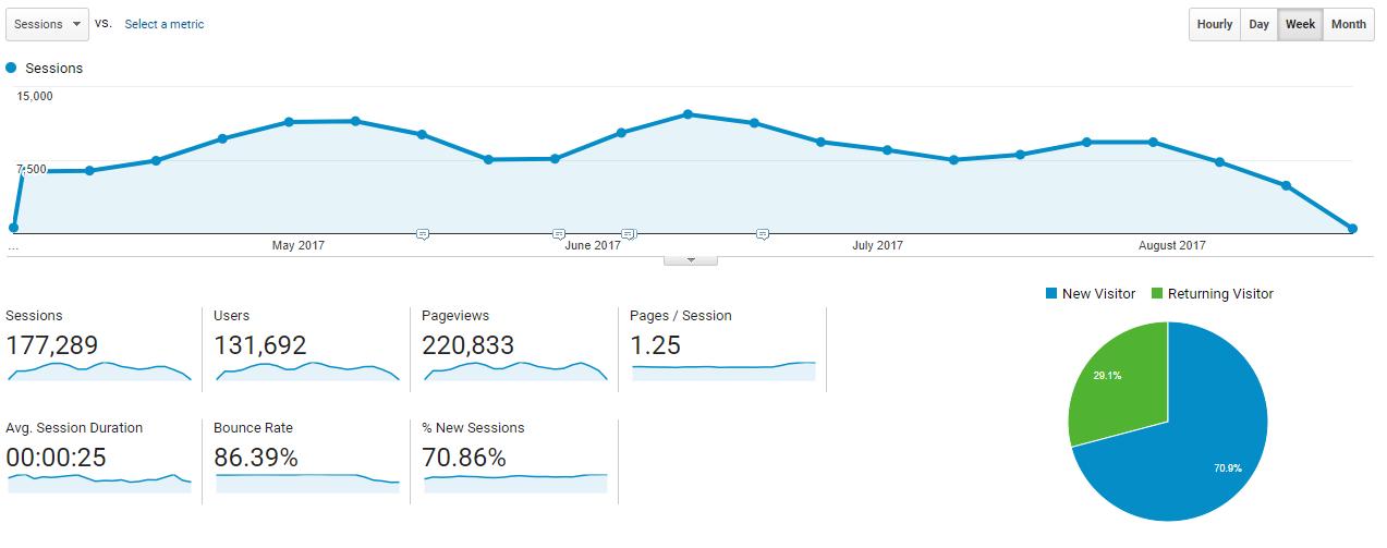 Sessions Google Analytics