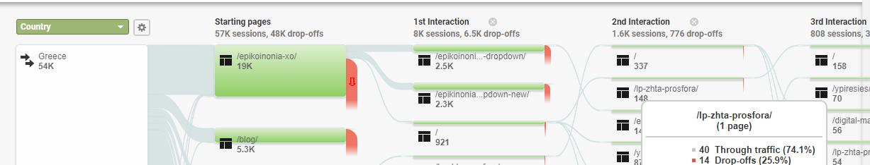 Users Flow Google Analytics