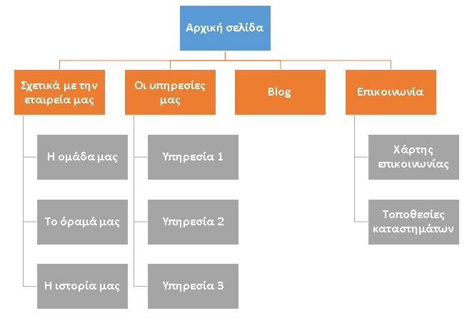 ενδεικτική δομή μίας ιστοσελίδας