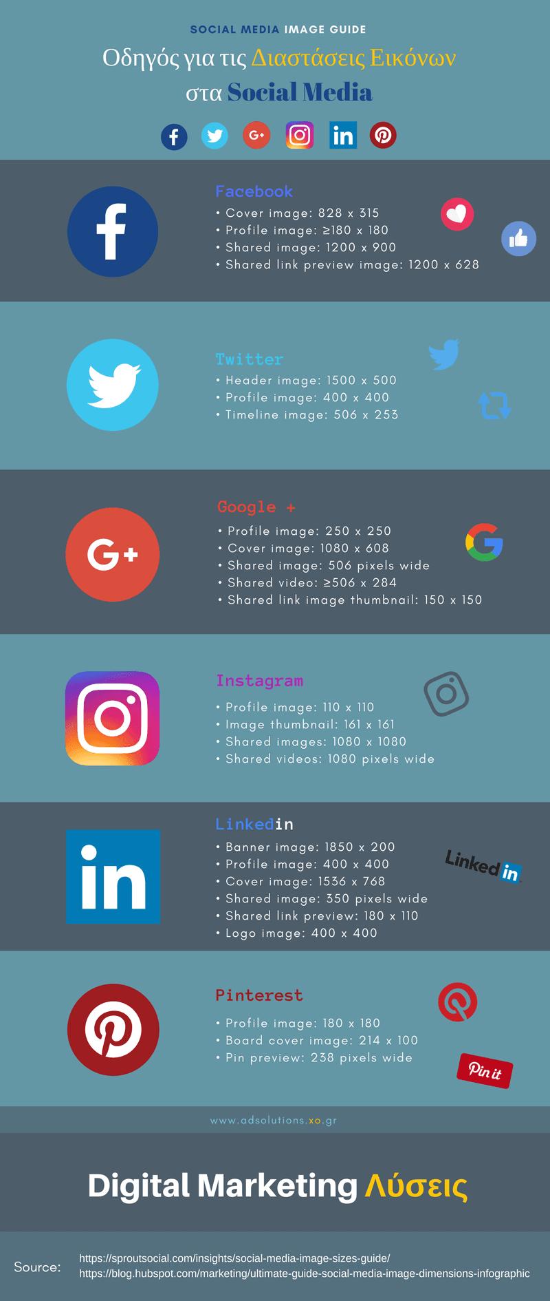 Οδηγός για τις Διαστάσεις Εικόνων στα Social Media [Infographic]