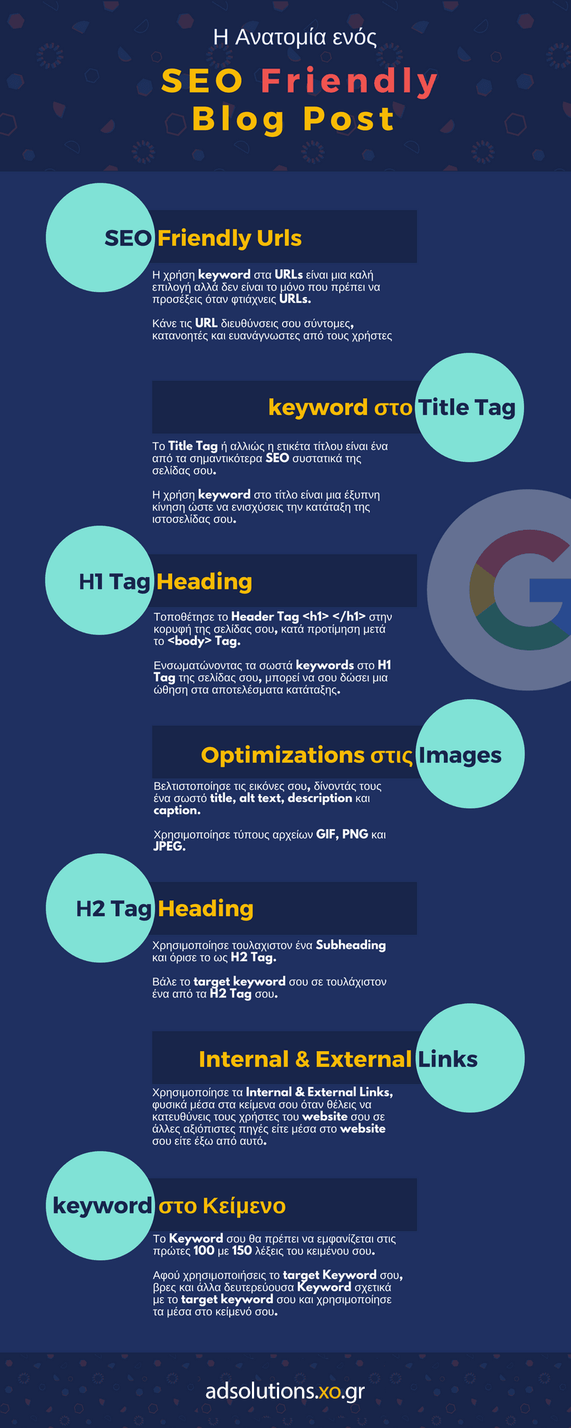 Η Ανατομία ενός SEO Friendly Blog Post [Infographic]