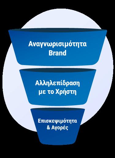 Εικόνα με τα στάδια του customer journey